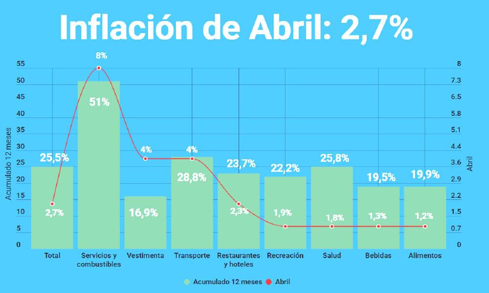 La inflación de abril fue del 2,7% y acumula el 9,6% en el primer ...